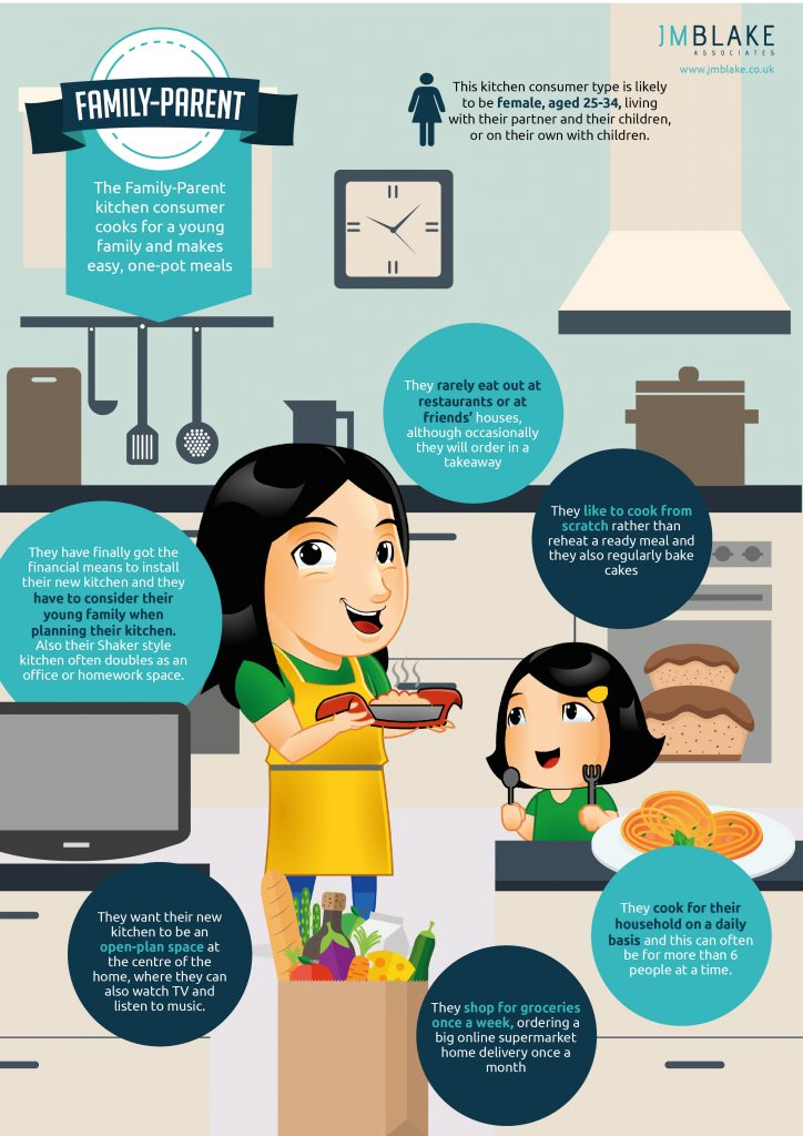 Family-parent kitchen consumer profile