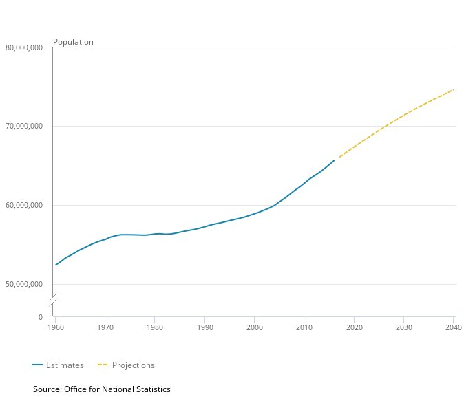 UK Population Size and Estimate