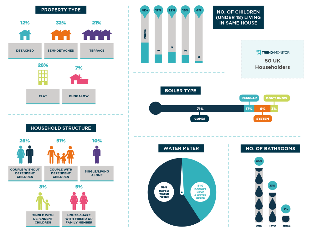 Trend-Monitor-Bathroom-Behaviours-Study-Households-infographic