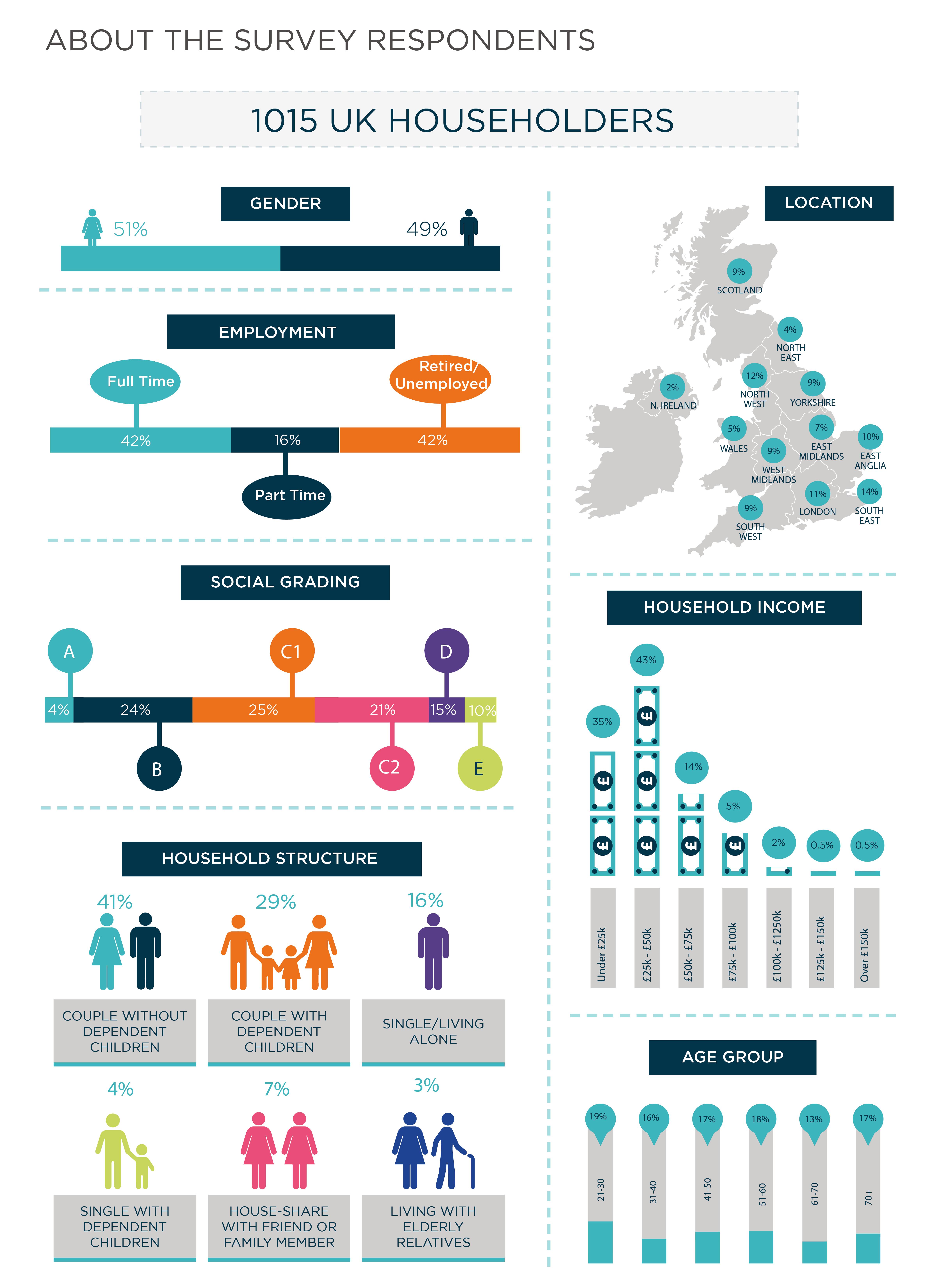 Trend-Monitor Kitchen Behaviours Report respondents infographic