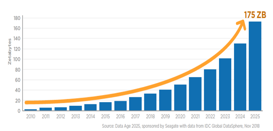 Big Data volume growth